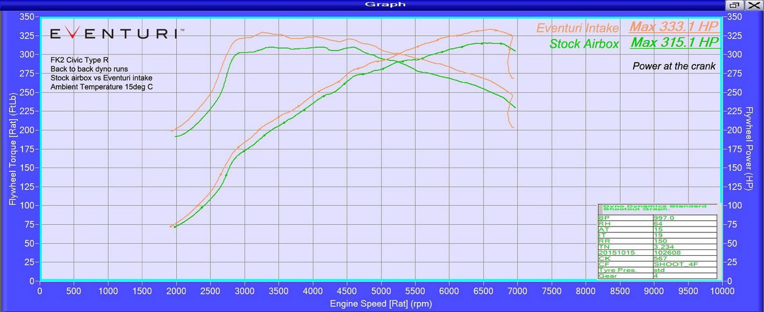 Eventuri Civic FK2 dyno